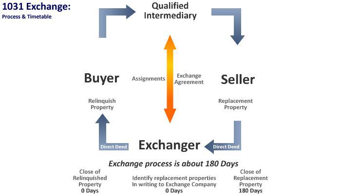 1031 exchange chart